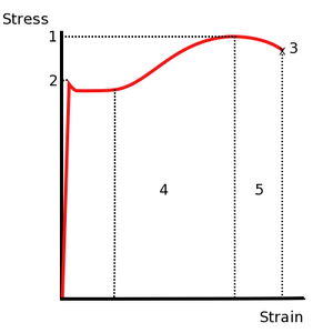 Properties of materials: Tensile strength
