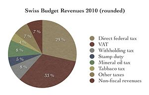 Federal budget of Switzerland - Switzerland's federal budget receipt categories in 2010 (rounded percentage