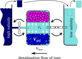 Desalination - Wikipedia