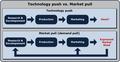 Technology-Push Market-Pull.png