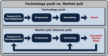 220px Technology Push Market Pull
