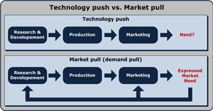 Česky: Push production (nahoře), pull producti...