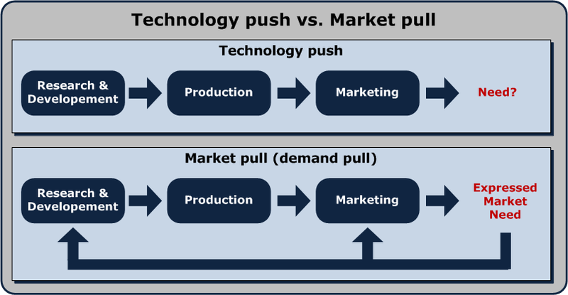 pull and push systems Push/pull laws: a conwip system has the following advantages over an equivalent pure push system: 1) observability: wip is observable capacity is not 2) efficiency: a conwip system requires less wip on average to attain a given level of throughput.