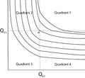 The endowment effect divides the plane into four quadrants.png