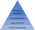 The pyramid of corporate social responsibility.png