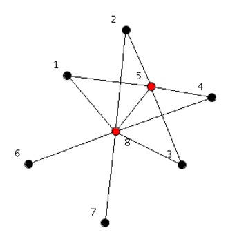 Threshold graph - An example of a threshold graph.