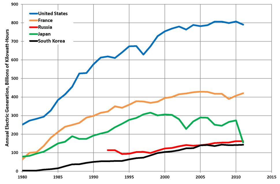 Top 5 Nuclear Energy Producing Countries