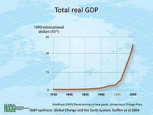 Global change - Image: Totalrealgdp