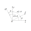 Transformation between coordinate systems for 2-D state of stress.png
