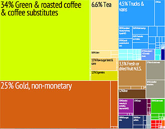 Burundi - Graphical depiction of Burundi's product exports in 28 colour-coded categories.