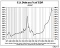 U.S. Public and Private Debt as a % of GDP.jpg