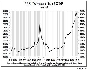 Debt deflation - Image: U.S. Public and Private Debt as a % of GDP