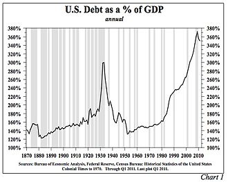 Causes of the Great Depression - Image: U.S. Public and Private Debt as a % of GDP