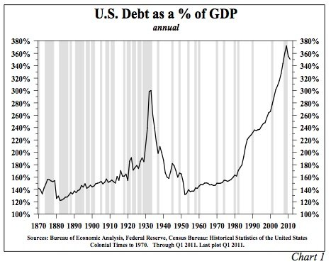 U.S. Public and Private Debt as a %25 of GDP