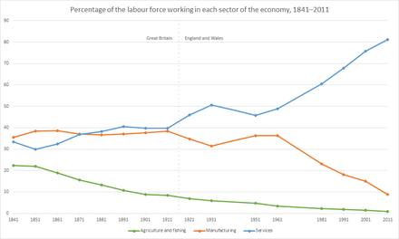 Workforce distribution in Great Britain from 1841–1911, and in England and Wales from 1921–2011