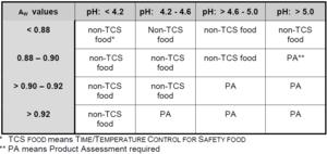 Potentially Hazardous Food - PHF table A 2013 FDA Food Code.