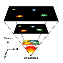 Según la teoría del Big Bang, el Universo se originó en una singularidad espaciotemporal de densidad infinita y físicamente paradójica. El espacio se ha expandido desde entonces por lo que los objetos astrofísicos se han alejado unos respecto a otros.
