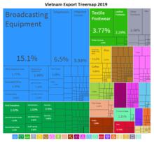Um mapa das árvores das exportações do Vietnã em 2012