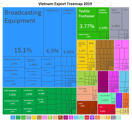 Tree map showing Vietnam's exports in 2012 Viet Nam Export Treemap.png
