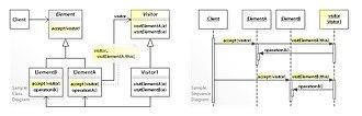 Visitor pattern - Image: W3s Design Visitor Design Pattern UML