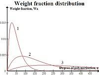 Step Growth Polymerization Wikipedia