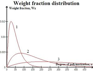 Step-growth polymerization - Weight fraction distribution plot for linear polymerization. Plot 1, p=0.9600; plot 2, p=0.9875; plot 3, p=0.9950.