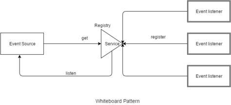 whiteboard pattern wikipedia