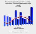 Średnie miesięczne temperatury powietrza i miesięczne sumy opadów atmosferycznych w Łodzi w roku 2005.png