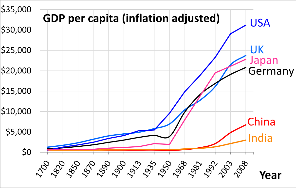1700 AD through 2008 AD per capita GDP of China Germany India Japan UK USA per Angus Maddison.png
