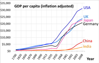 Angus Maddison - A graph compiled from Angus Maddison's data comparing the GDP per capita of a few major economies since 1700 AD. Since 1700 and before, Western countries were the richest.