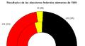 1969 federal german result Español.png