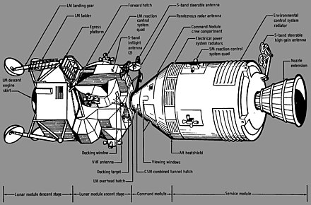 Apollo spacecraft configuration with CSM (right) and LM docked
