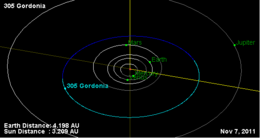 305 Gordonia Orbit Diagram.png
