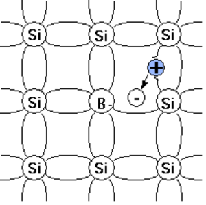 Acceptor (semiconductors) - Boron atom acting as an acceptor in the simplified 2D Silicon lattice.