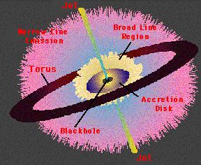 Active Galactic Nucleus Model