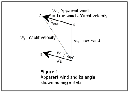 sailing and different apparent wind Research of sail height adjustment on sail-assisted ship in different loading and wind conditions different wind apparent velocity.