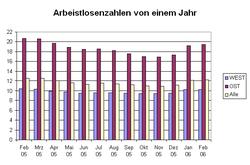 Arbeitslosenzahlen des letzten Jahres