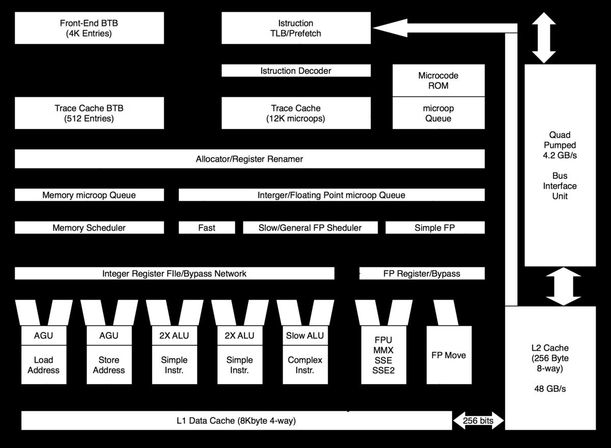 Схема микропроцессорной системы компьютера