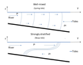 Baroclininc schematic neap spring.png