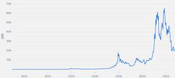 bitcoin wikipedia anglų)