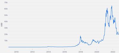 График стоимости Bitcoin