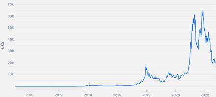 tassi di bitcoin nel tempo futures bitcoin storia commerciale