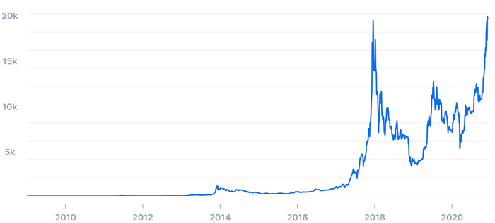 cursul de schimb al dolarului bitcoin)