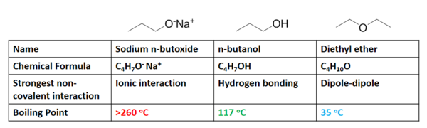 Rank The Following Compounds According To Their Boiling Point Pentane Non-covalent in...