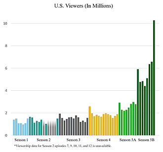 Breaking Bad - Bar plot of viewership for each episode of Breaking Bad