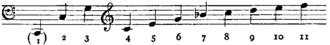 Dyad (music) - Harmonic series with C as the fundamental.