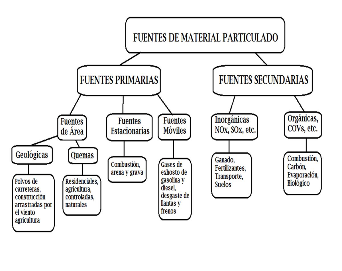 Partículas en suspensión - Wikipedia, la enciclopedia libre