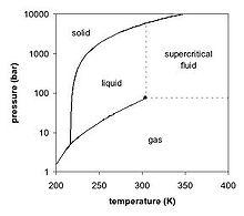 Karbon dioksida wikipedia bahasa indonesia ensiklopedia bebas diagram fase tekanan temperatur karbon dioksida yang memperlihatkan titik tripel karbon dioksida ccuart Gallery