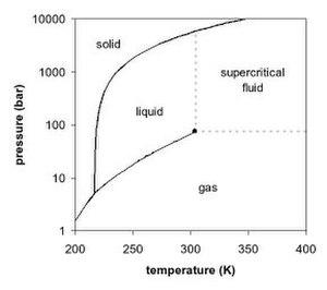 Carbon dioxide flooding - Figure 1. Carbon dioxide pressure-temperature phase diagram