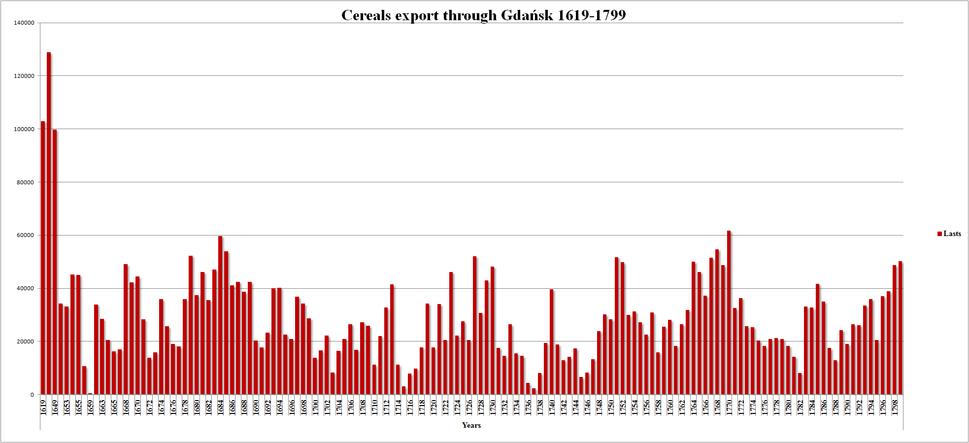 Cereals export through Gda%C5%84sk 1619-1799